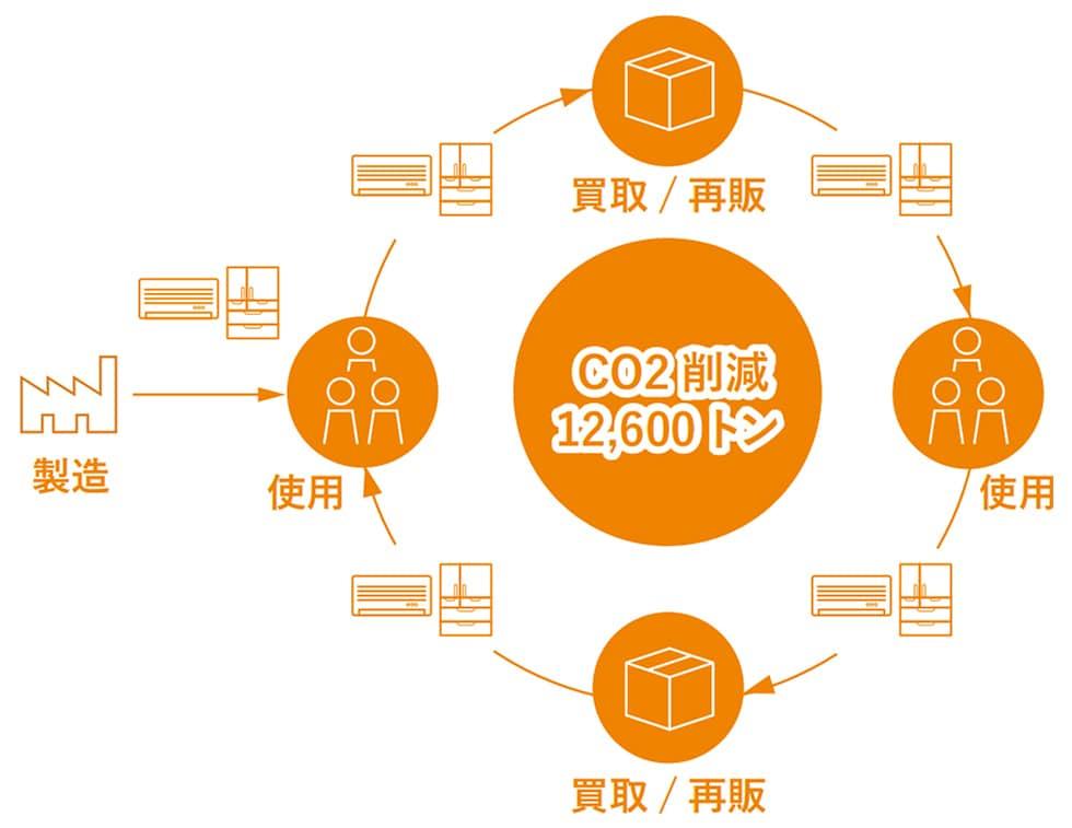 ネット型リユース事業